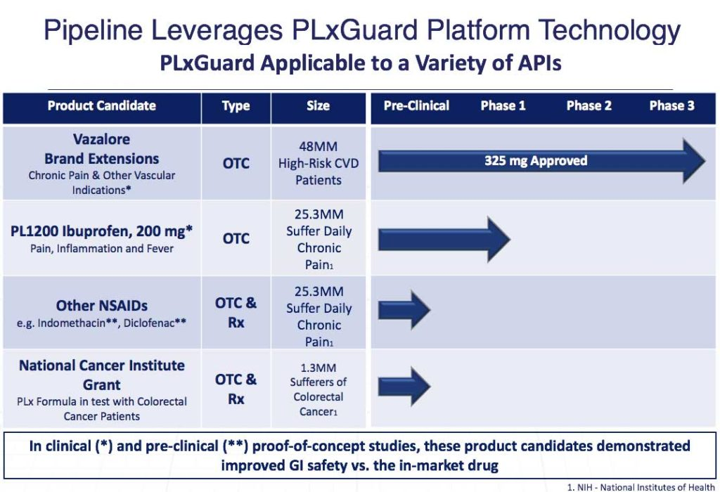 Pipeline Leverages PLxGuard Platform Technology
